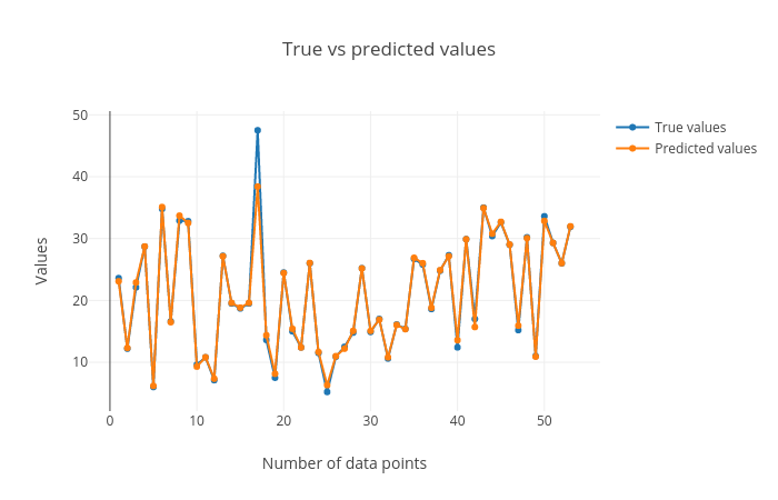 Machine learning: classification and regression